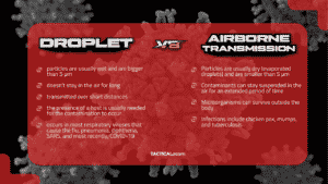 difference between airborne and droplet transmission